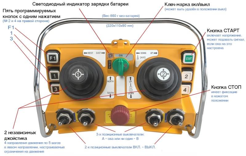 radioupravlenie-telekran